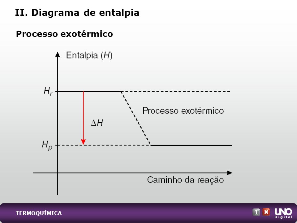 II. Diagrama de entalpia Processo exotérmico TERMOQUÍMICA