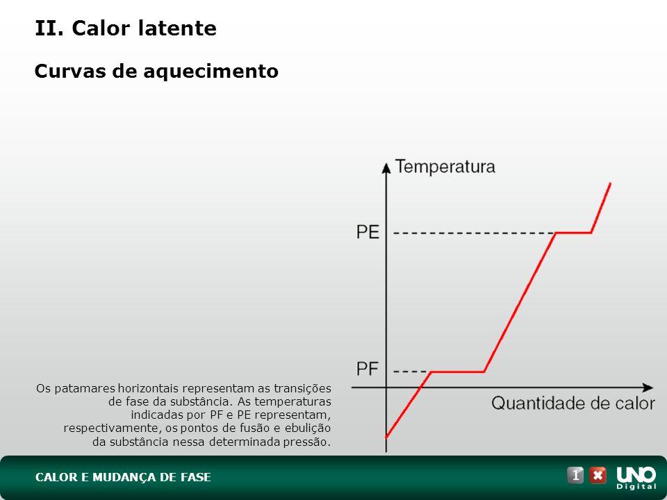 Curvas de aquecimento Os patamares horizontais representam as transições de fase da substância. As temperaturas indicadas por PF e PE representam, res