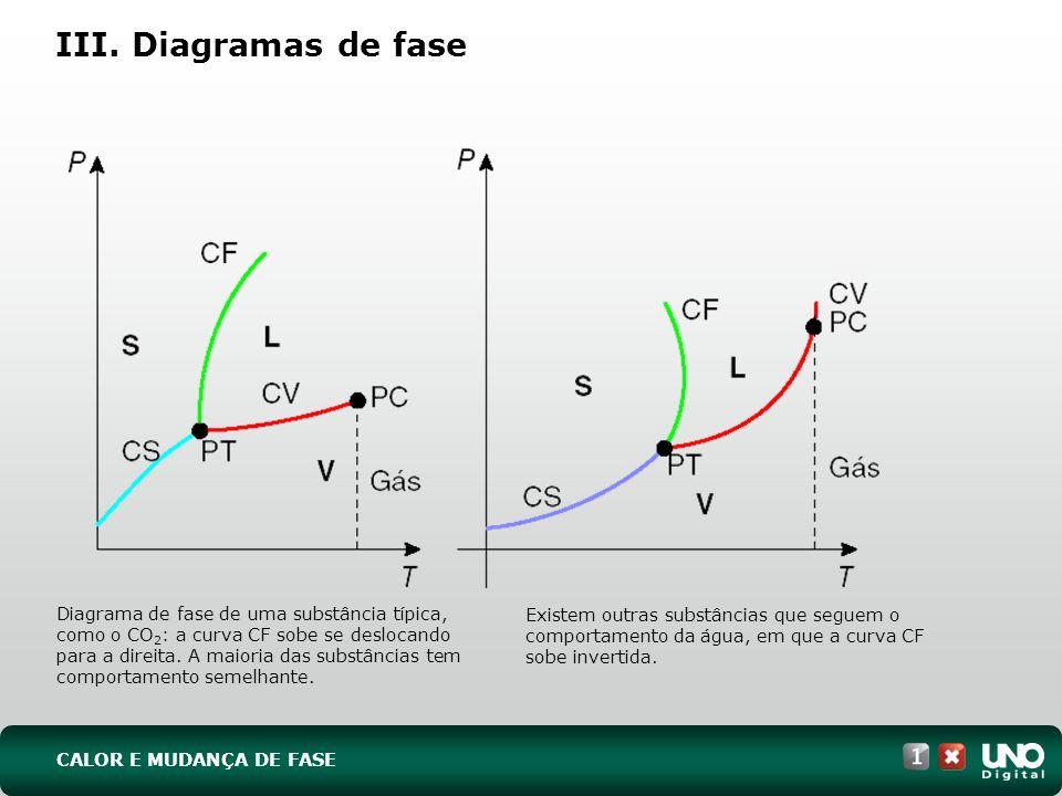 Diagrama de fase de uma substância típica, como o CO 2 : a curva CF sobe se deslocando para a direita. A maioria das substâncias tem comportamento sem