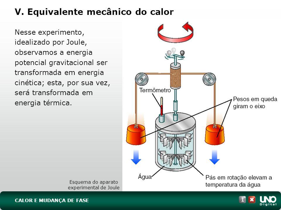 V. Equivalente mecânico do calor Nesse experimento, idealizado por Joule, observamos a energia potencial gravitacional ser transformada em energia cin