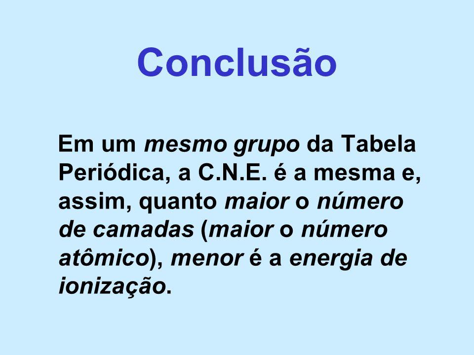Conclusão Em um mesmo grupo da Tabela Periódica, a C.N.E. é a mesma e, assim, quanto maior o número de camadas (maior o número atômico), menor é a ene