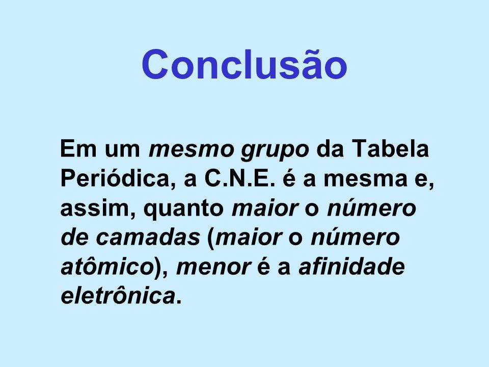 Conclusão Em um mesmo grupo da Tabela Periódica, a C.N.E. é a mesma e, assim, quanto maior o número de camadas (maior o número atômico), menor é a afi