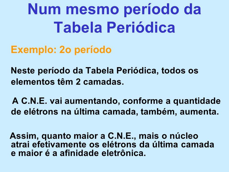 Num mesmo período da Tabela Periódica Neste período da Tabela Periódica, todos os elementos têm 2 camadas. A C.N.E. vai aumentando, conforme a quantid