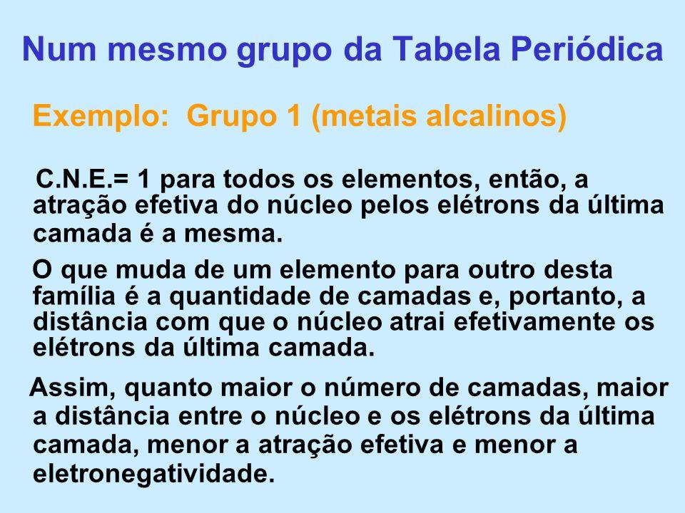 Num mesmo grupo da Tabela Periódica C.N.E.= 1 para todos os elementos, então, a atração efetiva do núcleo pelos elétrons da última camada é a mesma. O