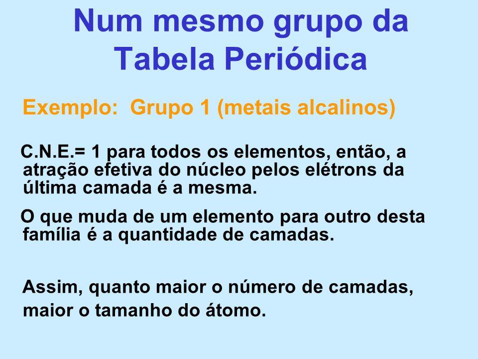 Num mesmo grupo da Tabela Periódica Assim, quanto maior o número de camadas, maior o tamanho do átomo. Exemplo: Grupo 1 (metais alcalinos) C.N.E.= 1 p