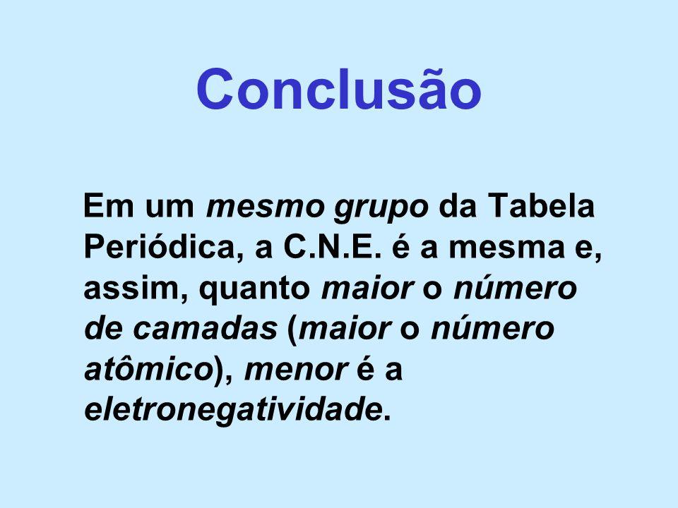 Conclusão Em um mesmo grupo da Tabela Periódica, a C.N.E. é a mesma e, assim, quanto maior o número de camadas (maior o número atômico), menor é a ele