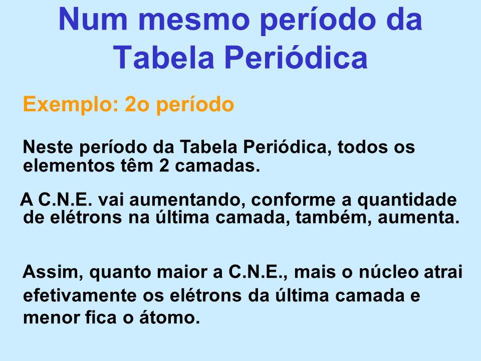 Num mesmo período da Tabela Periódica Assim, quanto maior a C.N.E., mais o núcleo atrai efetivamente os elétrons da última camada e menor fica o átomo