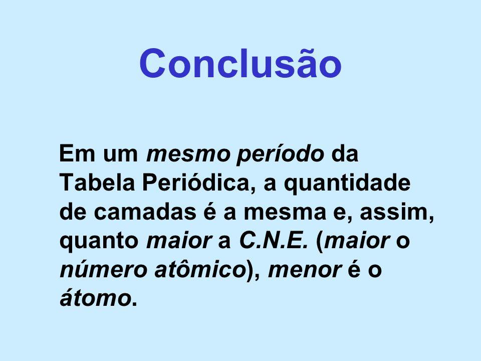 Conclusão Em um mesmo período da Tabela Periódica, a quantidade de camadas é a mesma e, assim, quanto maior a C.N.E. (maior o número atômico), menor é