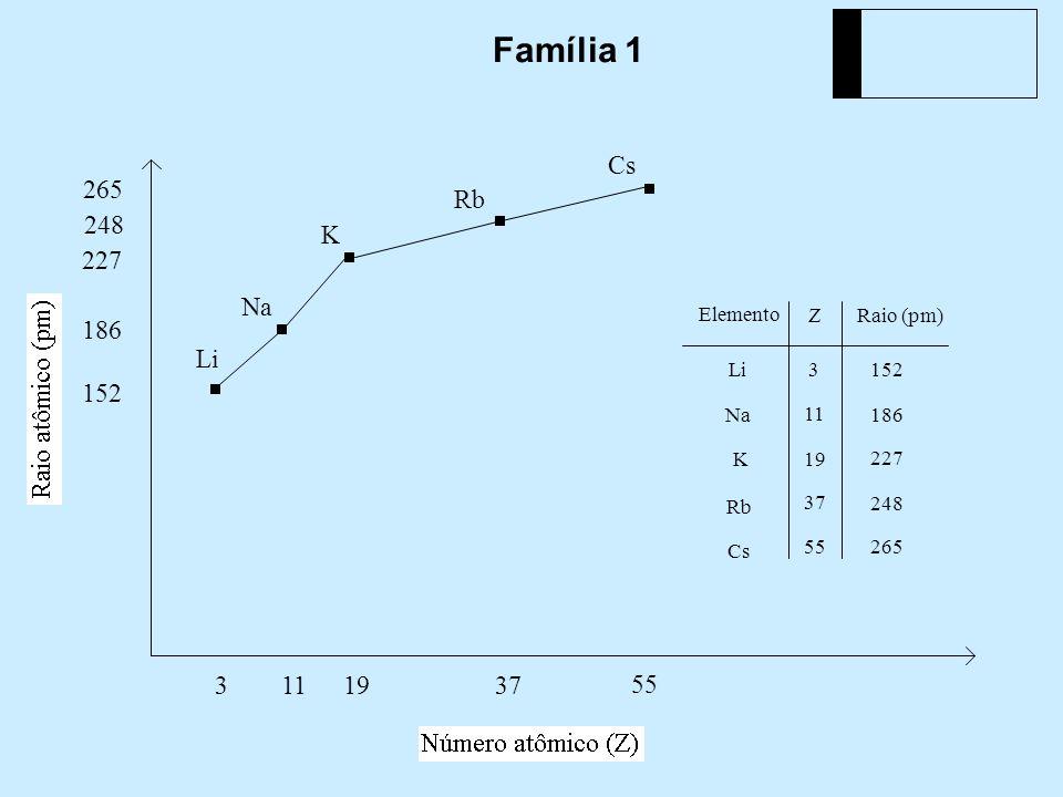 Família 1 Na Cs Elemento Z Raio (pm) Li K Rb 3 3 152 Li 152 11 186 Na 11 186 19 227 K 19 227 37 248 Rb 248 55265 Cs 55