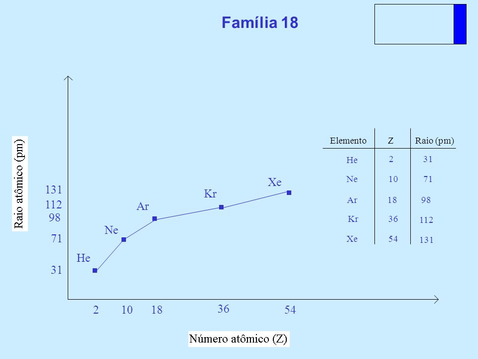 ElementoZRaio (pm) Família 18 He Ne Ar Kr Xe He 2 31 2 Ne 10 71 10 71 Ar 18 98 1898 Kr 36 112 36 112 Xe 54 131 54 131