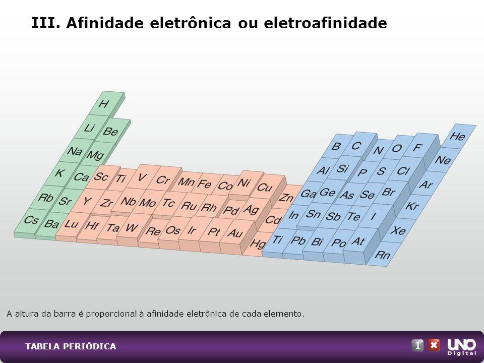 III. Afinidade eletrônica ou eletroafinidade A altura da barra é proporcional à afinidade eletrônica de cada elemento. TABELA PERIÓDICA