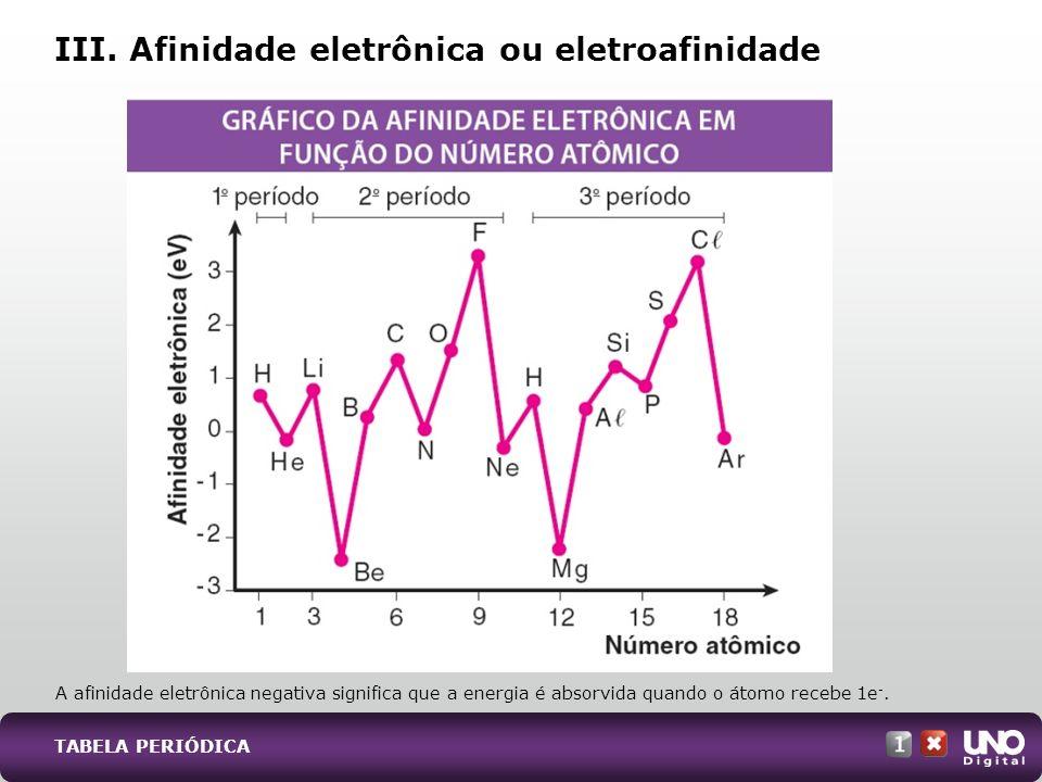 III. Afinidade eletrônica ou eletroafinidade A afinidade eletrônica negativa significa que a energia é absorvida quando o átomo recebe 1e -. TABELA PE