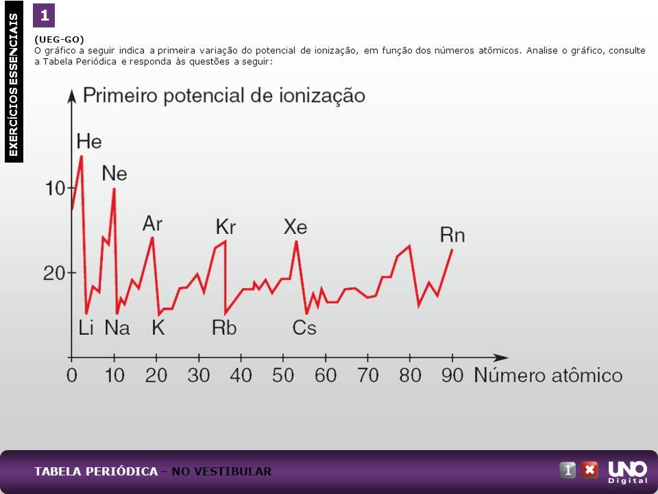 (UEG-GO) O gráfico a seguir indica a primeira variação do potencial de ionização, em função dos números atômicos. Analise o gráfico, consulte a Tabela