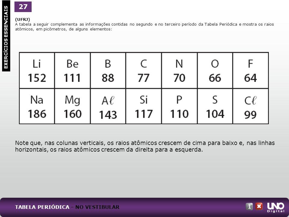 (UFRJ) A tabela a seguir complementa as informações contidas no segundo e no terceiro período da Tabela Periódica e mostra os raios atômicos, em picôm