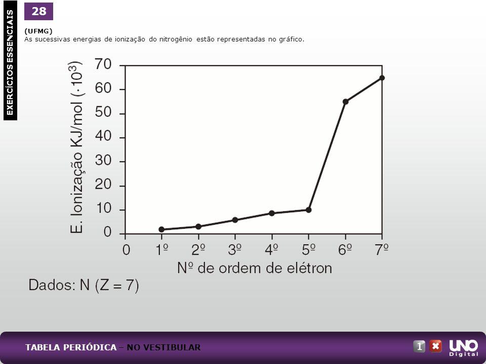 (UFMG) As sucessivas energias de ionização do nitrogênio estão representadas no gráfico. EXERC Í CIOS ESSENCIAIS 28 TABELA PERIÓDICA – NO VESTIBULAR