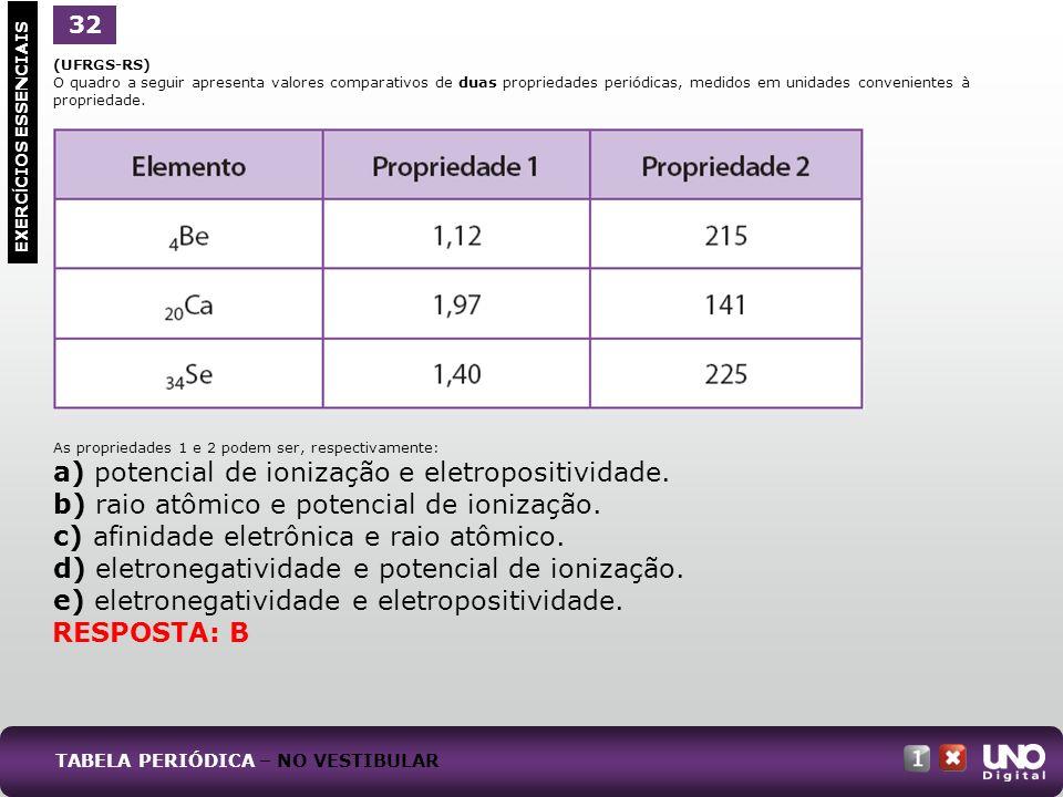 (UFRGS-RS) O quadro a seguir apresenta valores comparativos de duas propriedades periódicas, medidos em unidades convenientes à propriedade. As propri