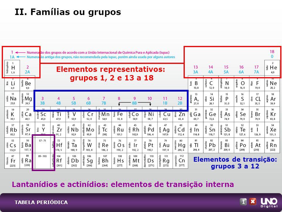 Elementos representativos: grupos 1, 2 e 13 a 18 Lantanídios e actinídios: elementos de transição interna Elementos de transição: grupos 3 a 12 II. Fa