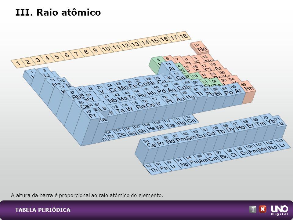 III. Raio atômico A altura da barra é proporcional ao raio atômico do elemento. TABELA PERIÓDICA