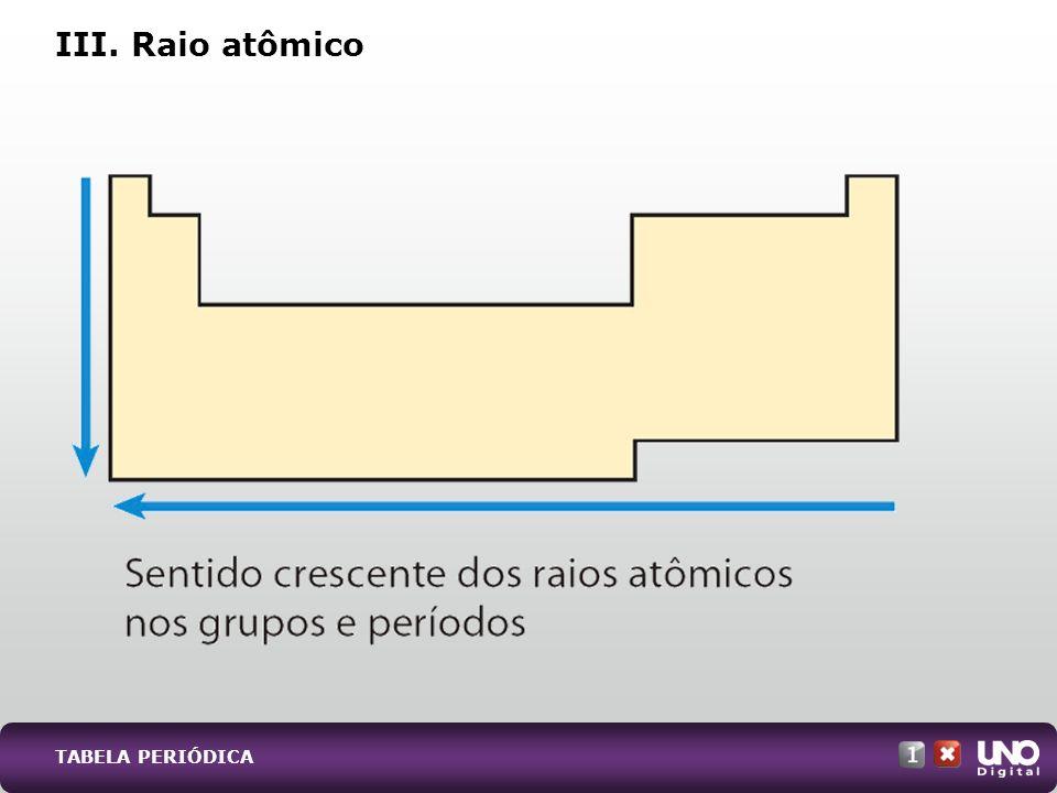 III. Raio atômico TABELA PERIÓDICA