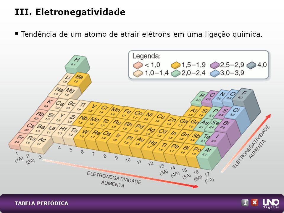 III. Eletronegatividade Tendência de um átomo de atrair elétrons em uma ligação química. TABELA PERIÓDICA