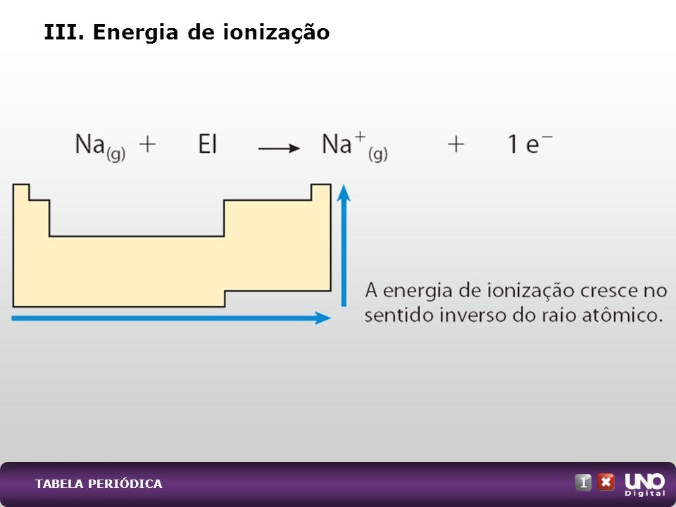 a) Explique por que o raio atômico do elemento sódio é maior do que o raio atômico do elemento cloro.