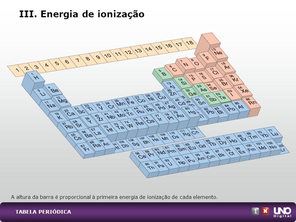 III. Energia de ionização A altura da barra é proporcional à primeira energia de ionização de cada elemento. TABELA PERIÓDICA