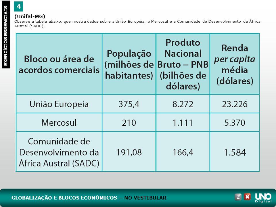 4 EXERC Í CIOS ESSENCIAIS (Unifal-MG) Observe a tabela abaixo, que mostra dados sobre a União Europeia, o Mercosul e a Comunidade de Desenvolvimento da África Austral (SADC).