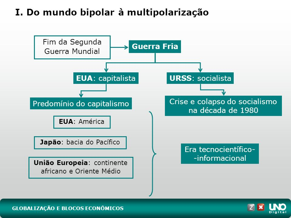 I. Do mundo bipolar à multipolarização GLOBALIZAÇÃO E BLOCOS ECONÔMICOS Crise e colapso do socialismo na década de 1980 Fim da Segunda Guerra Mundial
