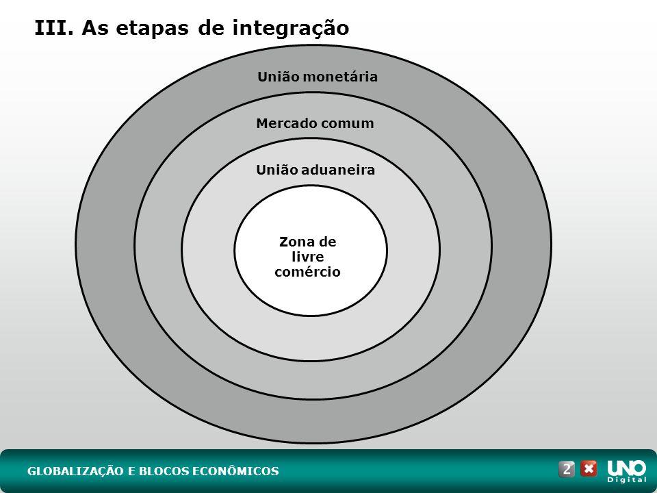 III. As etapas de integração GLOBALIZAÇÃO E BLOCOS ECONÔMICOS Zona de livre comércio União aduaneira Mercado comum União monetária