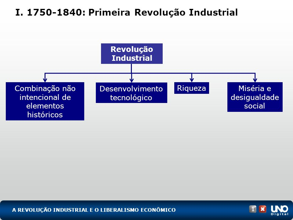 I. 1750-1840: Primeira Revolução Industrial A REVOLUÇÃO INDUSTRIAL E O LIBERALISMO ECONÔMICO Combinação não intencional de elementos históricos Desenv