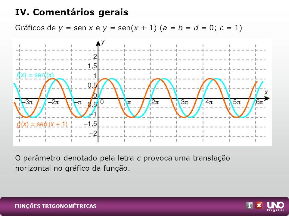 Gráficos de y = sen x e y = sen(x + 1) (a = b = d = 0; c = 1) O parâmetro denotado pela letra c provoca uma translação horizontal no gráfico da função