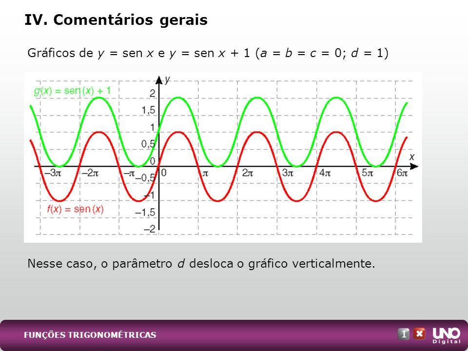 Gráficos de y = sen x e y = sen x + 1 (a = b = c = 0; d = 1) Nesse caso, o parâmetro d desloca o gráfico verticalmente. IV. Comentários gerais FUNÇÕES
