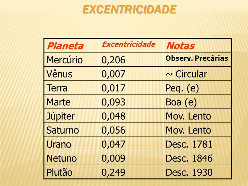 EXCENTRICIDADE Planeta Excentricidade Notas Mercúrio0,206 Observ. Precárias Vênus0,007~ Circular Terra0,017Peq. (e) Marte0,093Boa (e) Júpiter0,048Mov.
