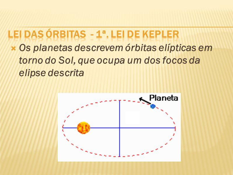 Os planetas descrevem órbitas elípticas em torno do Sol, que ocupa um dos focos da elipse descrita
