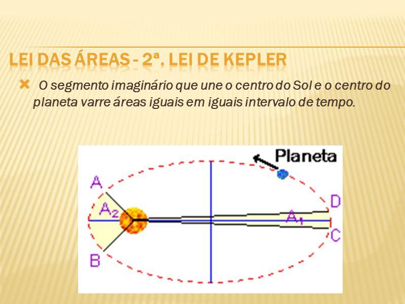 O segmento imaginário que une o centro do Sol e o centro do planeta varre áreas iguais em iguais intervalo de tempo.