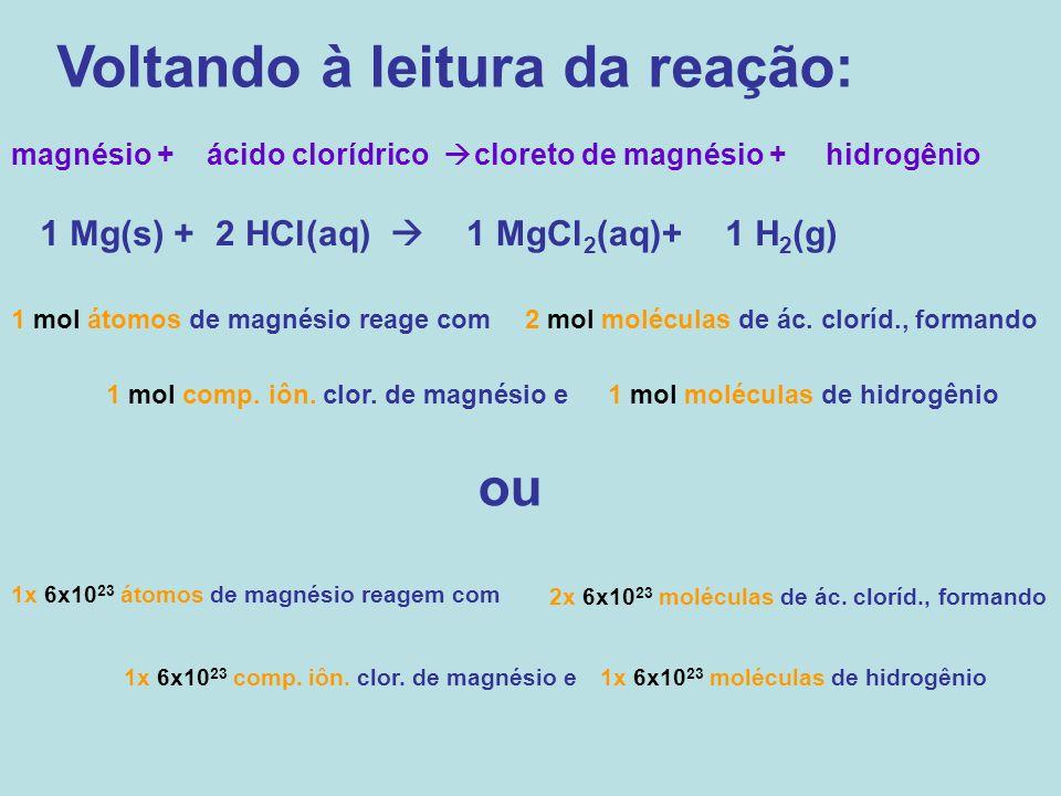 Voltando à leitura da reação: magnésio +ácido clorídrico cloreto de magnésio +hidrogênio 1 Mg(s) +2 HCl(aq) 1 MgCl 2 (aq)+1 H 2 (g) 1 mol átomos de ma