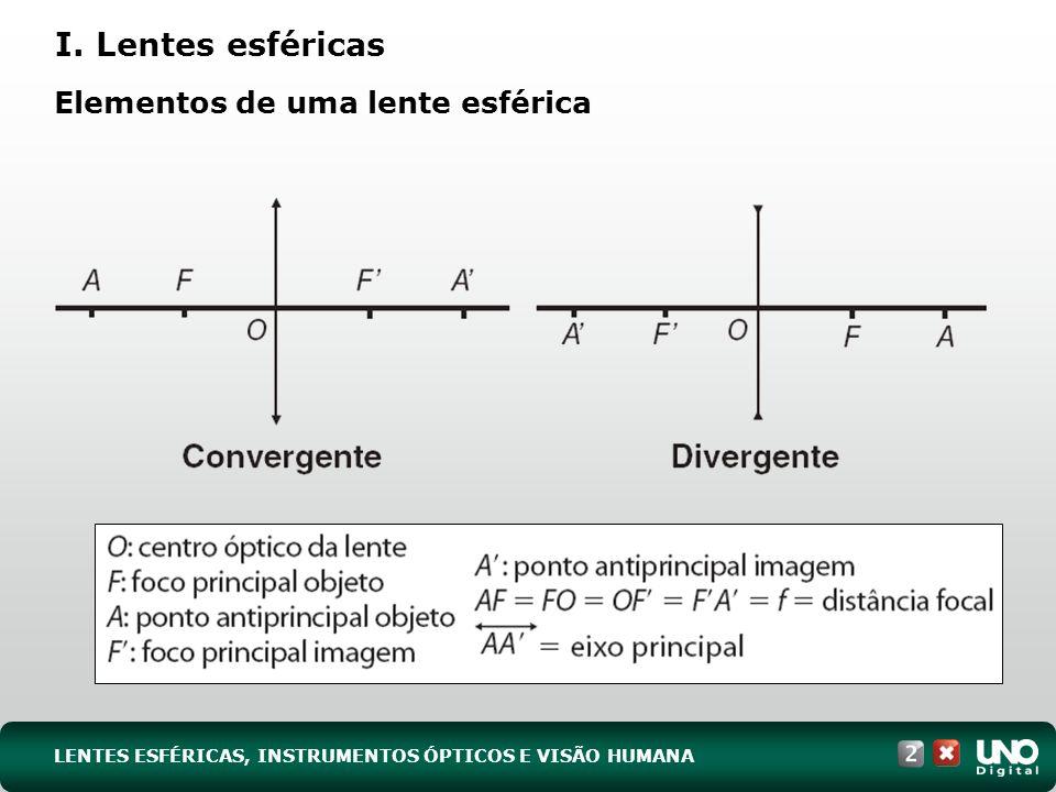 I. Lentes esféricas Elementos de uma lente esférica LENTES ESFÉRICAS, INSTRUMENTOS ÓPTICOS E VISÃO HUMANA