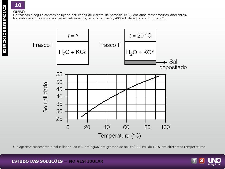 (UFRJ) Os frascos a seguir contêm soluções saturadas de cloreto de potássio (KCl) em duas temperaturas diferentes. Na elaboração das soluções foram ad