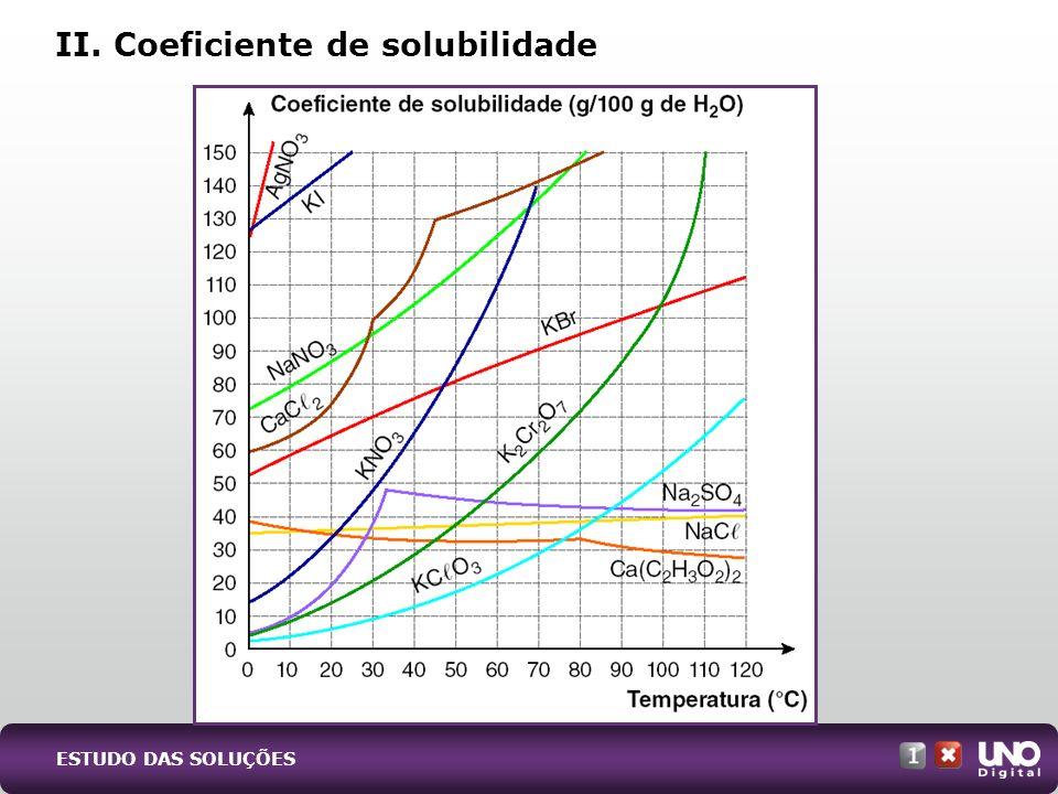 II. Coeficiente de solubilidade ESTUDO DAS SOLUÇÕES