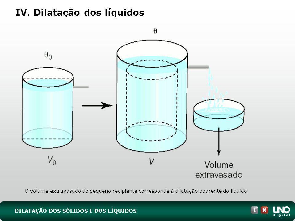 O volume extravasado do pequeno recipiente corresponde à dilatação aparente do líquido.