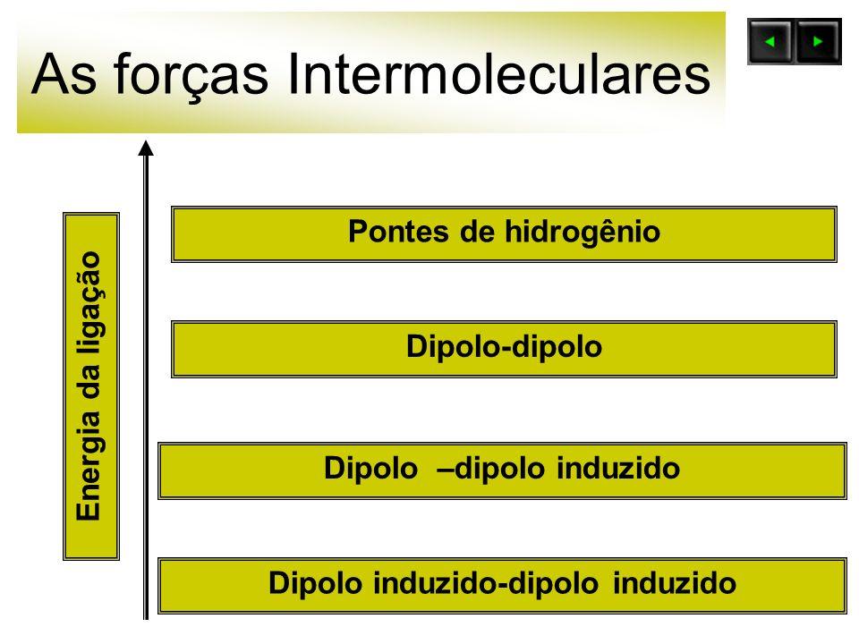 As forças Intermoleculares Pontes de hidrogênio Dipolo –dipolo induzido Dipolo-dipolo Dipolo induzido-dipolo induzido Energia da ligação