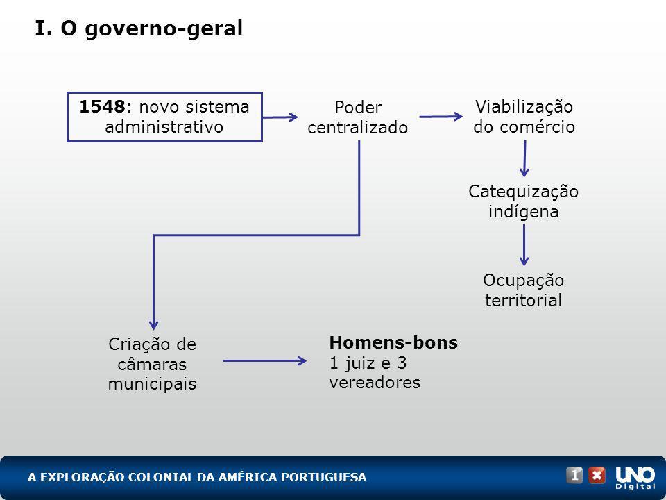 I. O governo-geral A EXPLORAÇÃO COLONIAL DA AMÉRICA PORTUGUESA 1548: novo sistema administrativo Poder centralizado Criação de câmaras municipais Viab