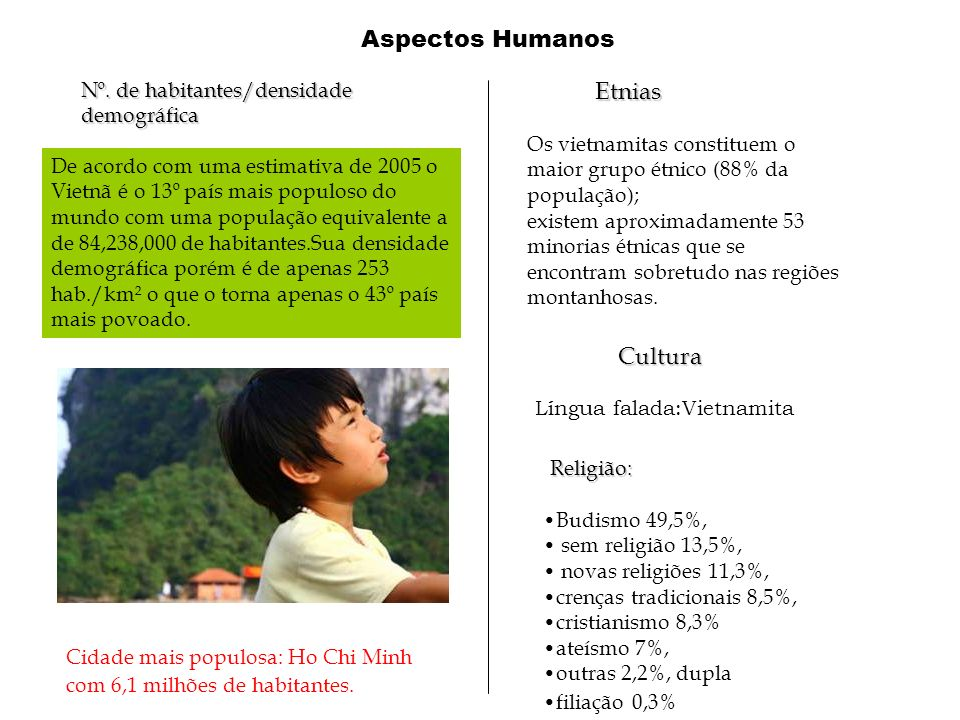Aspectos Humanos De acordo com uma estimativa de 2005 o Vietnã é o 13º país mais populoso do mundo com uma população equivalente a de 84,238,000 de ha