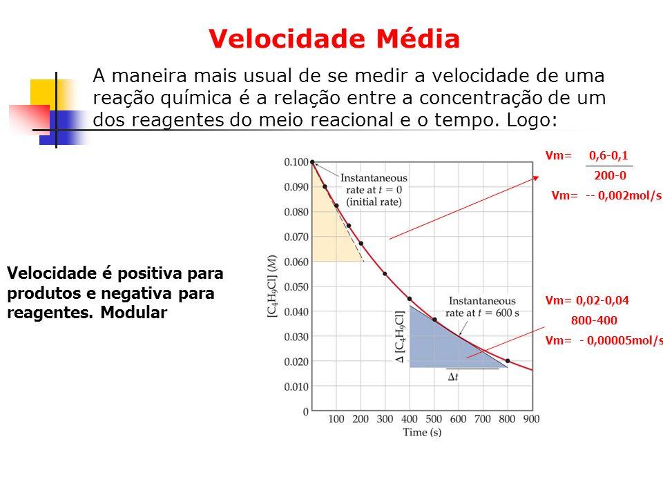 Velocidade Média A maneira mais usual de se medir a velocidade de uma reação química é a relação entre a concentração de um dos reagentes do meio reac
