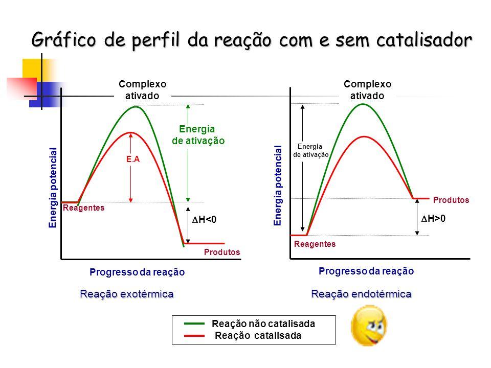 Gráfico de perfil da reação com e sem catalisador Energia de ativação Energia potencial Progresso da reação Complexo ativado Reagentes H<0 Reação exot