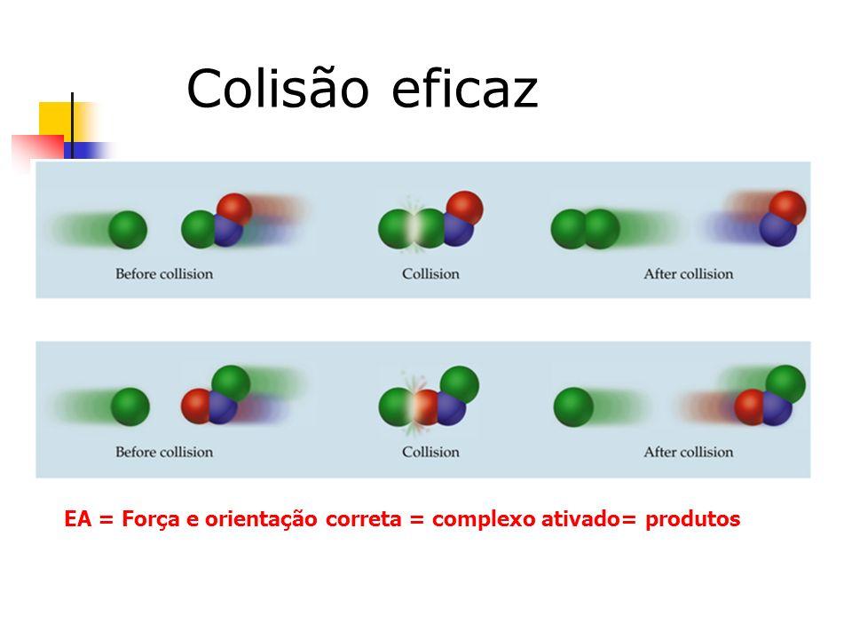Colisão eficaz EA = Força e orientação correta = complexo ativado= produtos