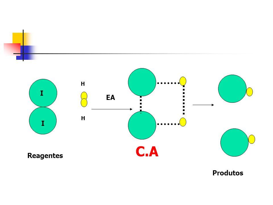 I I H H C.A EA Reagentes Produtos