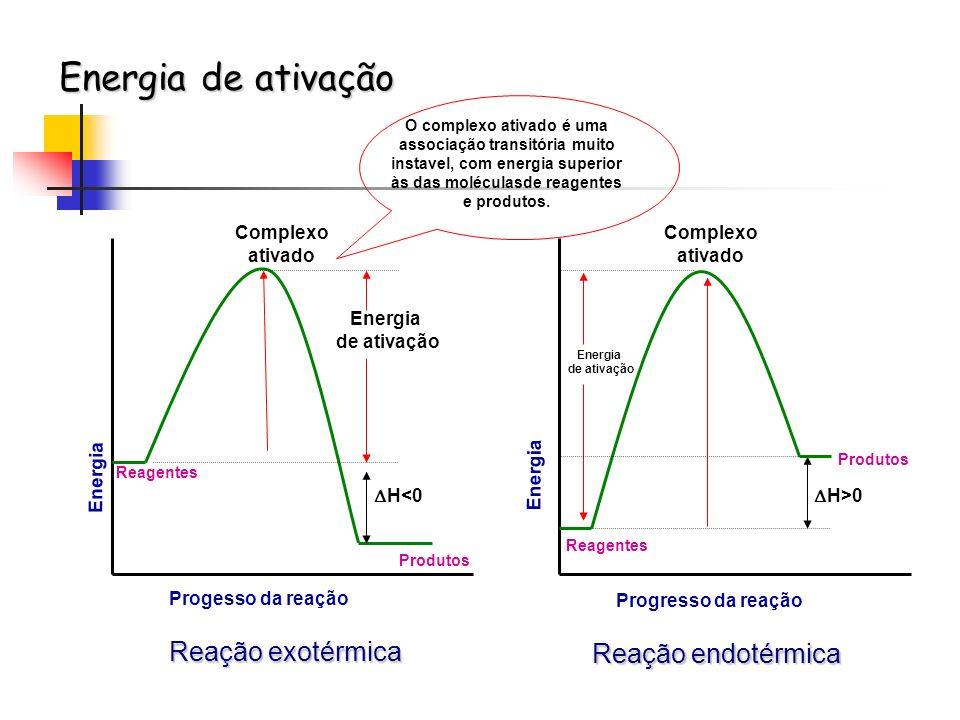 Reação exotérmica Energia de ativação Energia Progesso da reação Complexo ativado Reagentes H<0 Produtos Reação endotérmica Energia de ativação Comple