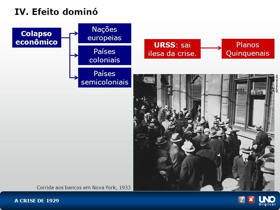 IV. Efeito dominó Nações europeias Países semicoloniais Países coloniais Planos Quinquenais URSS: sai ilesa da crise. Colapso econômico Corrida aos ba