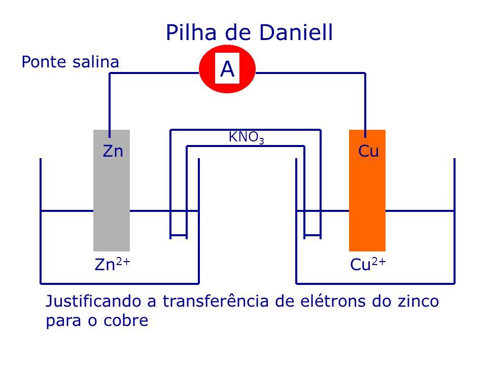 Pilha de Daniell Ponte salina Zn 2+ Cu 2+ A CuZn KNO 3 Justificando a transferência de elétrons do zinco para o cobre
